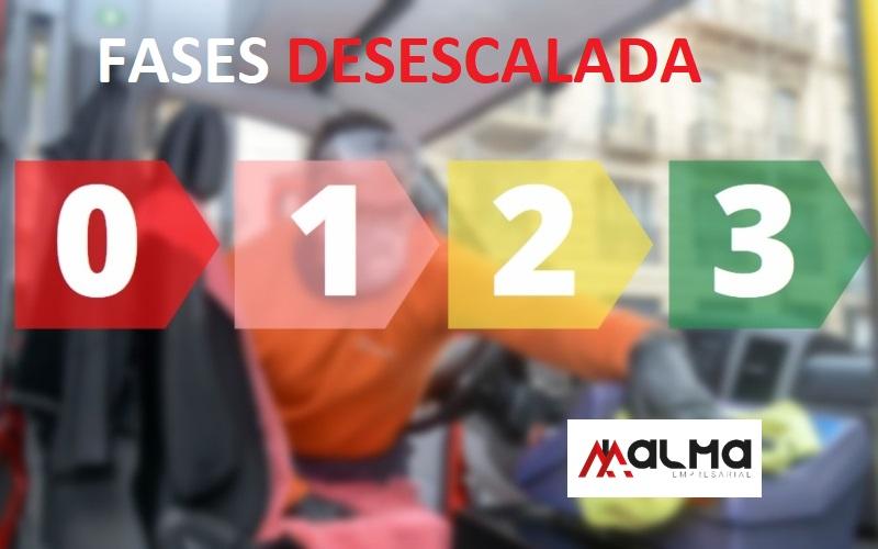 MEDIDAS FASE 0 Y FASE 1 DEL DESCONFINAMIENTO